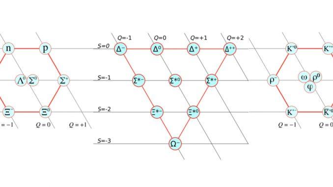 Modello standard le particelle elementari