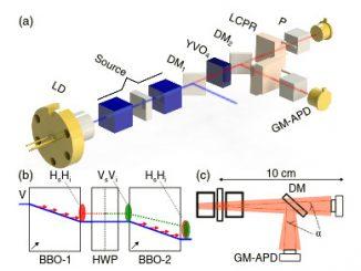 Entanglement quantistico riuscito nello spazio su un cubesat