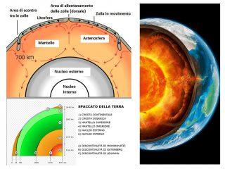 La struttura della Terra (clic sull'immagine per ingrandirla). Il mantello inizia a circa 2.900 chilometri di profondità, appena sopra il nucleo, e termina poche decine di chilometri sotto la crosta: i moti del materiale fuso sono anche il motore della tettonica delle zolle.