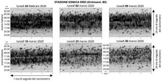 "Coronavirus, Ingv: ""Nei mesi del lockdown dimezzato il 'rumore sismico antropogenico' della Terra"""