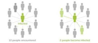 Se una persona infetta ne incontra altre 10, un virus con R0=2 contagerebbe in media due di esse (© Lucy Reading-Ikkanda/Quanta Magazine)