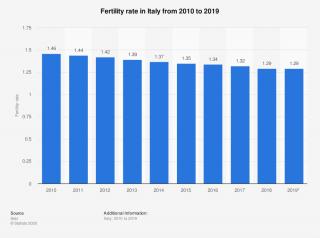 tasso di fertilità in Italia dal 2010 al 2019