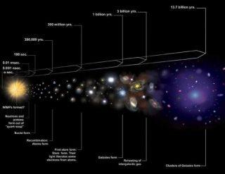 Come la fisica cancella l'origine dell'universo.