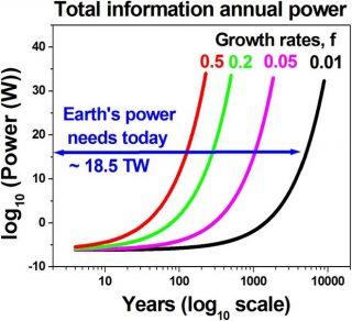 Incremento della massa delle informazioni digitali secondo diversi scenari: crescita dell'1, 5, 20 e 50%