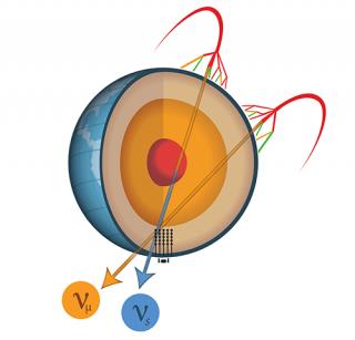 Rappresentazione schematica dell'oscillazione da neutrino muonico (in arancione) a neutrino sterile (in blu). Crediti: IceCube