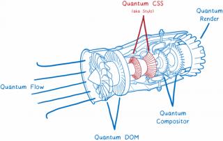 Quantum Thruster, il motore a perturbazioni quantistiche che potrebbe eludere i limiti relativistic