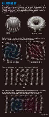 Vortici in azione: come le coppie si combinano e si separano, le direzioni del loro avvolgimento diventano evidenti.