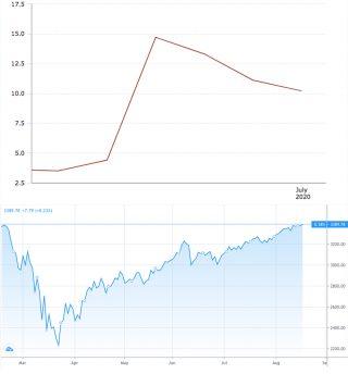 In alto, l'indice di disoccupazione negli Stati Uniti da febbraio in poi; in basso l'andamento nello stesso periodo dello S&P 500, il più importante indice della borsa statunitense.