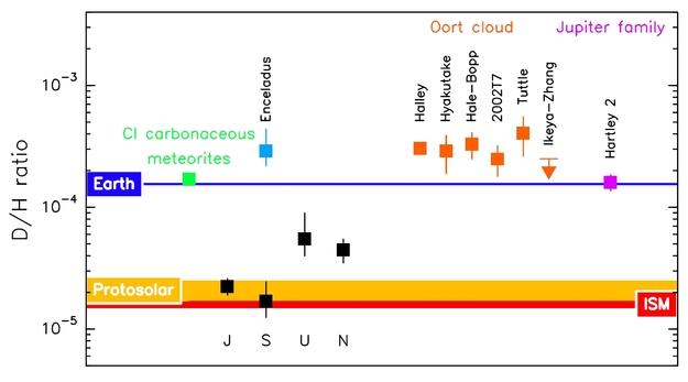 Rapporto D/H di alcuni corpi celesti stimato con i dati acquisiti dal telescopio Herschel. Il valore misurato negli oceani terrestri è 1,56×10-4. Credit: Paul Hartogh, Max-Planck-Institut für Sonnensystemforschung.