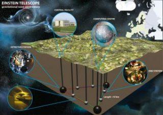 Schema del rilevatore di onde gravitazionali Einstein Telescope. Crediti: Ego Collaboration