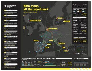 Una cartina dei 4 maggiori gasdotti europei prodotta da Corporate Europe Observatory nel 2019.