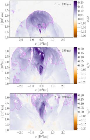 Sequenza dell'espulsione di materiale lungo l'asse di rotazione (asse z) della stella di neutroni massiva formata dalla fusione. Il colore indica la velocità radiale uscente in unità della velocità della luce. Crediti: R. Ciolfi & J. V. Kalinani, ApJL, 2020