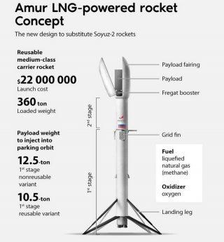 Roscosmos Amur: nuovo razzo russo che richiama SpaceX Falcon 9
