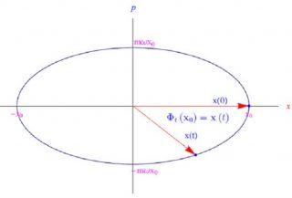 Campi di flusso hamiltoniani: come il movimento può essere reale ma il tempo un'illusione