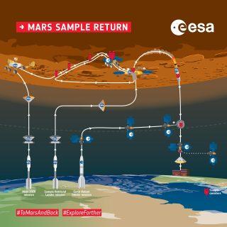 Si può fare: NASA ed ESA raccoglieranno campioni su Marte e li riporteranno sulla Terra
