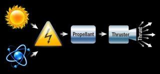 Una semplice illustrazione di come funzionano i sistemi di propulsione elettrica. Credito: NASA / ATS Lisa Liuzzo