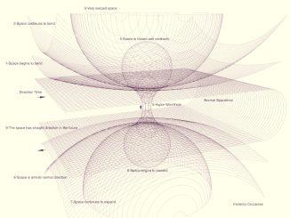 Curvatura iperspaziale e dimensioni dell'Universo