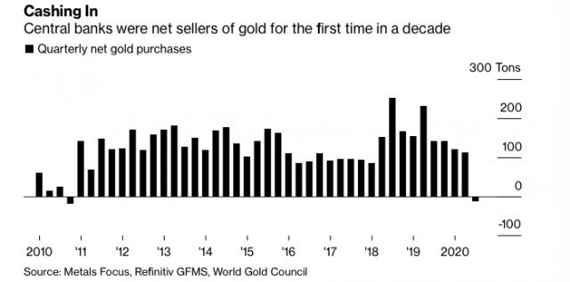 Oro, dopo i record di agosto è iniziata flessione