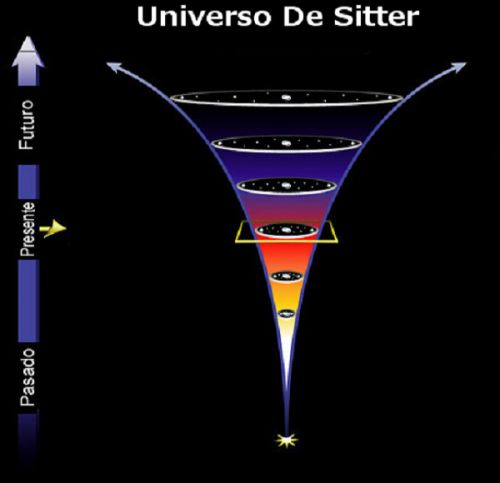 Universo de Sitter