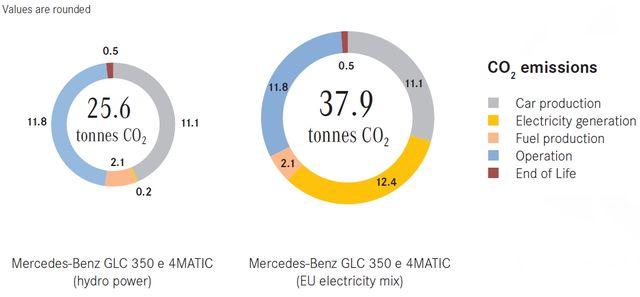 Emissioni legate alle auto elettriche: quale verità?