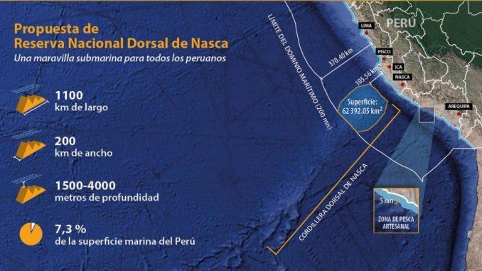 La Dorsale degli abissi. Scoperto un nuovo mondo sottomarino nel Pacifico del Sud
