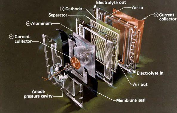 Lo spaccato di una batteria alluminio-aria