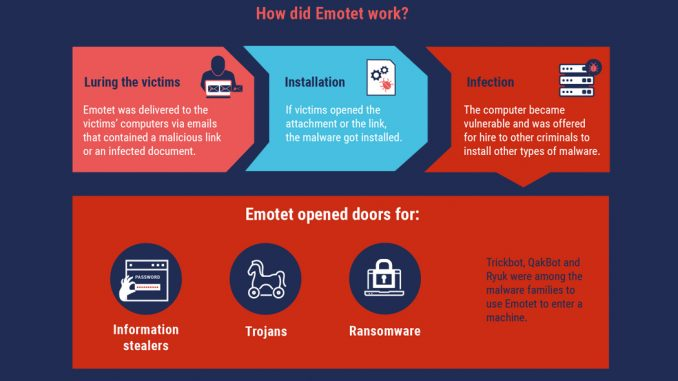 Come funziona Emotet? (immagine: Europol)