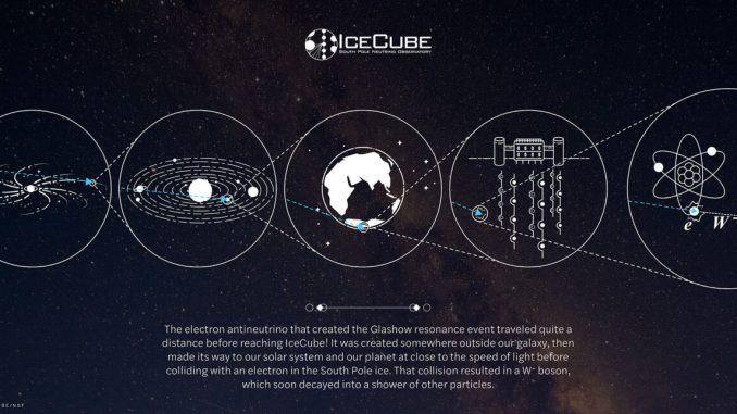 Schema del percorso (in blu) seguito dall'antineutrino elettronico che ha creato l'evento di risonanza di Glashow, dal buco nero supermassiccio al centro di una remota galassia fino alla produzione del bosone W osservata da IceCube sotto i ghiacci antartici. Crediti: IceCube Collaboration