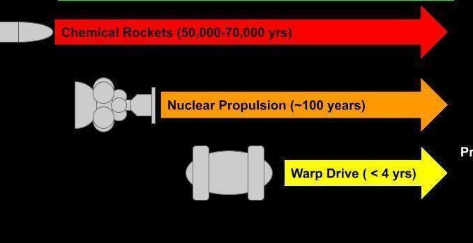 Ecco quanto tempo impiegherebbero diversi tipi di veicoli spaziali – reali e ipotetici – per viaggiare dal Sistema solare a Proxima Centauri. Attualmente, l'unica opzione possibile sarebbe quella di utilizzare un razzo con propellente chimico che implicherebbe un tempo di viaggio di oltre 50mila anni. Crediti: Erik Lentz