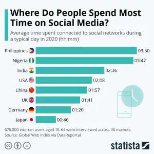 L'immagine mostra la media giornaliera di utilizzo dei social network nel 2020 (dati aggiornati a luglio) per utenti dai 16 ai 64 anni.A questo linkè disponibile il resoconto completo dell'analisi di Datareportal.© Statista