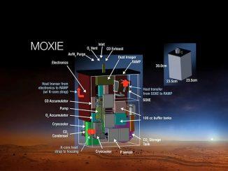 Moxie riesce a produrre ossigeno dal CO2 su Marte