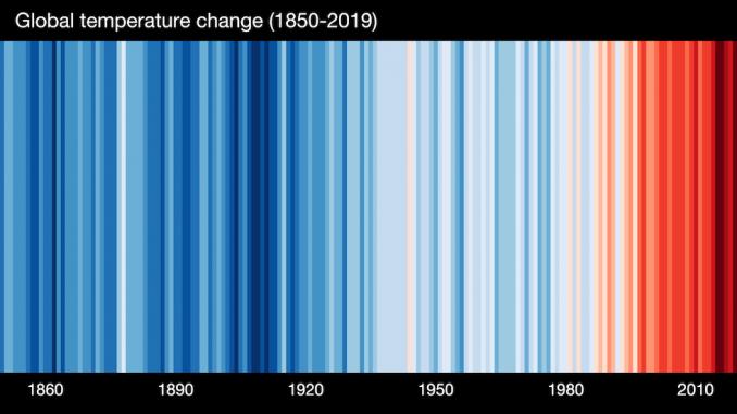 """Le """"warming stripes"""" del mondo, un'ormai nota forma di rappresentazione del riscaldamento globale. Ogni striscia rappresenta la temperatura annuale media globale, e la scala dei colori, dal blu scuro al rosso scuro, corrisponde a quella delle temperature, dalla più bassa alla più alta (<a href=""""https://showyourstripes.info/"""">Ed Hawkins, University of Reading</a>)"""
