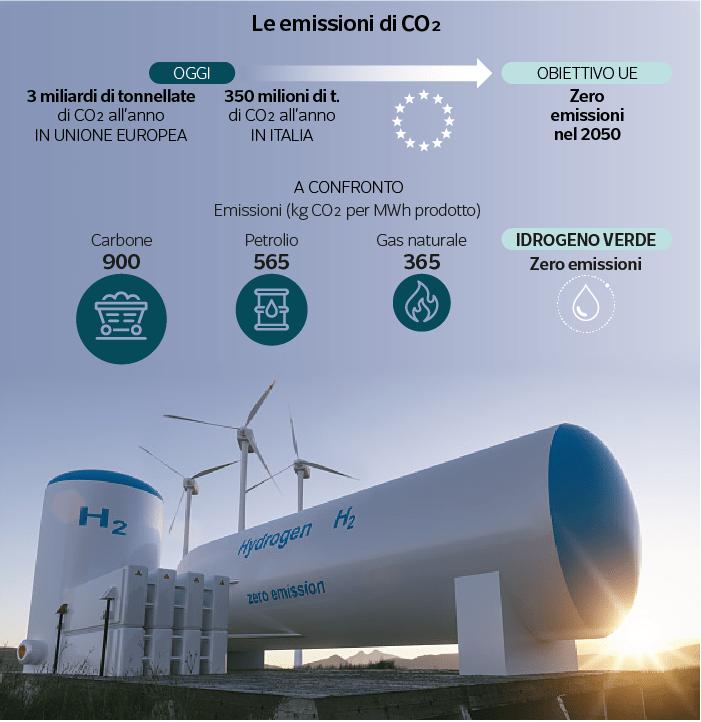 Le emissioni di CO2 con l'Idrogeno