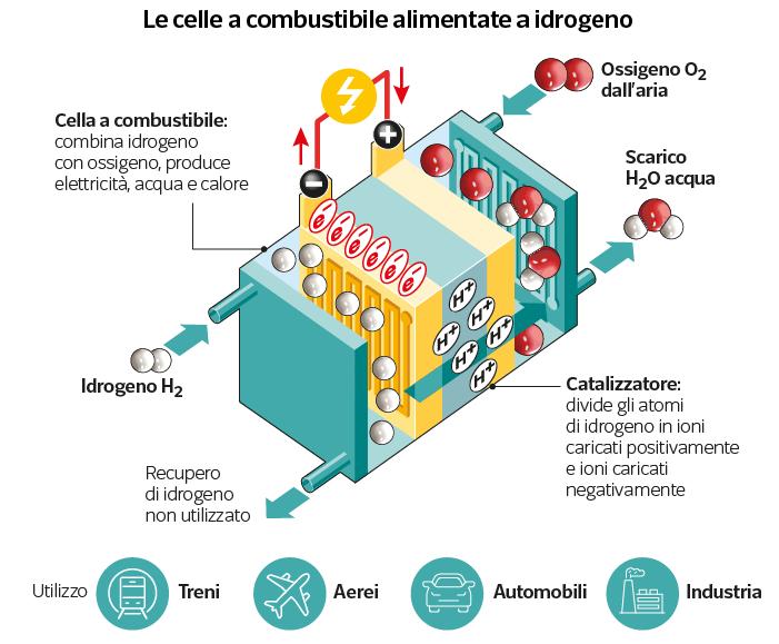 Le celle a combustibile alimentate a idrogeno