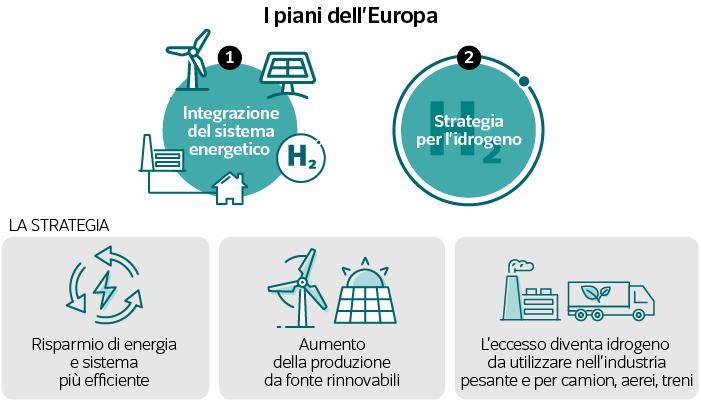 Il piano europeo dell'idrogeno verde