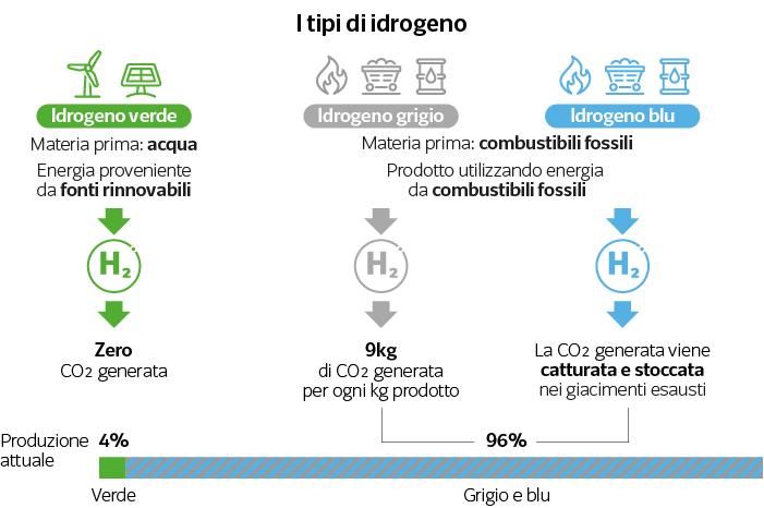 I vari tipi di idrogeno