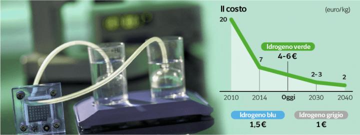 Raffronto fra il costo di idrogeno verde e idrogeno grigio