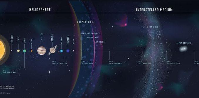 Un'infografica che mostra la distanza che verrà percorsa dalla sonda interstellare. Credit: Johns Hopkins APL