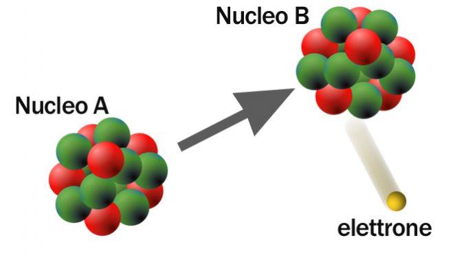 Decadimento beta e conservazione dell'energia