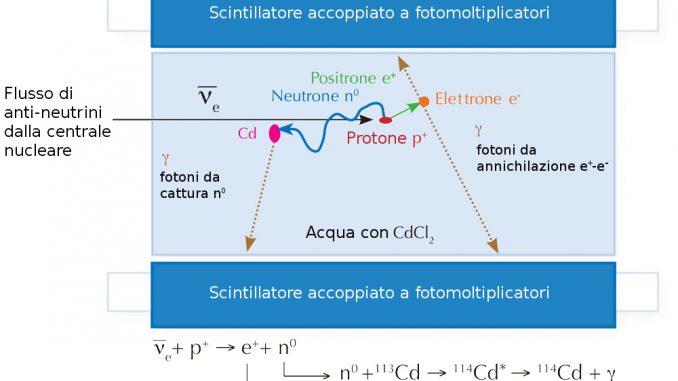 scintillatore accoppiato a fotomoltiplicatori