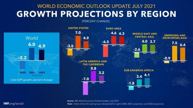 proiezione di rescita fra le regioni mondiali