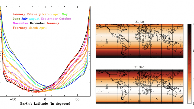 A destra, le zone più chiare e bianche sono quelle in cui – a gennaio a sud e a giugno a nord – i tempi necessari al Sole per inattivare il 63 per cento dei virioni sono dell'ordine di 1-2 minuti. Le regioni più scure sono quelle in cui i tempi di inattivazione sono molto maggiori. A sinistra, lo stesso andamento mostrato sotto forma di curve. Crediti: Nicastro et al. (2021), Scientific Reports