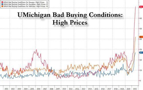 Fonte: Bloomberg/Univiersity of Michigan