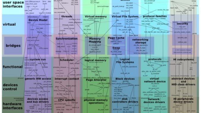 La mappa del kernel di Linux (fonte Wikipedia)
